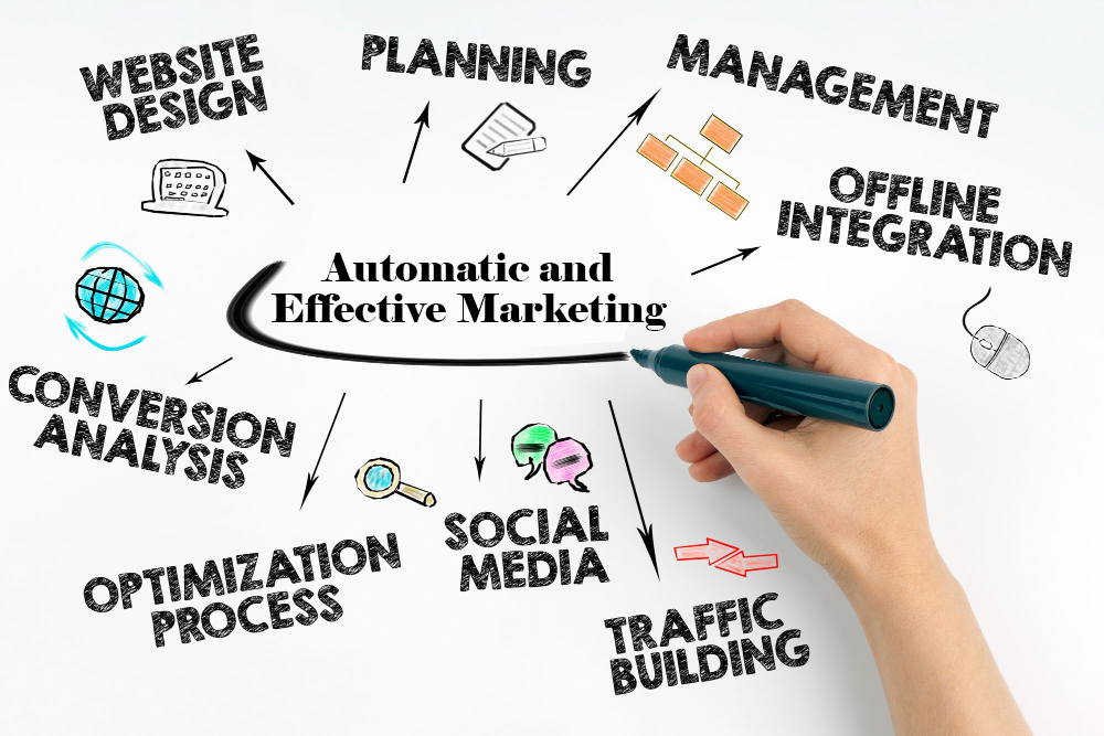 Automatic and Effective Marketing