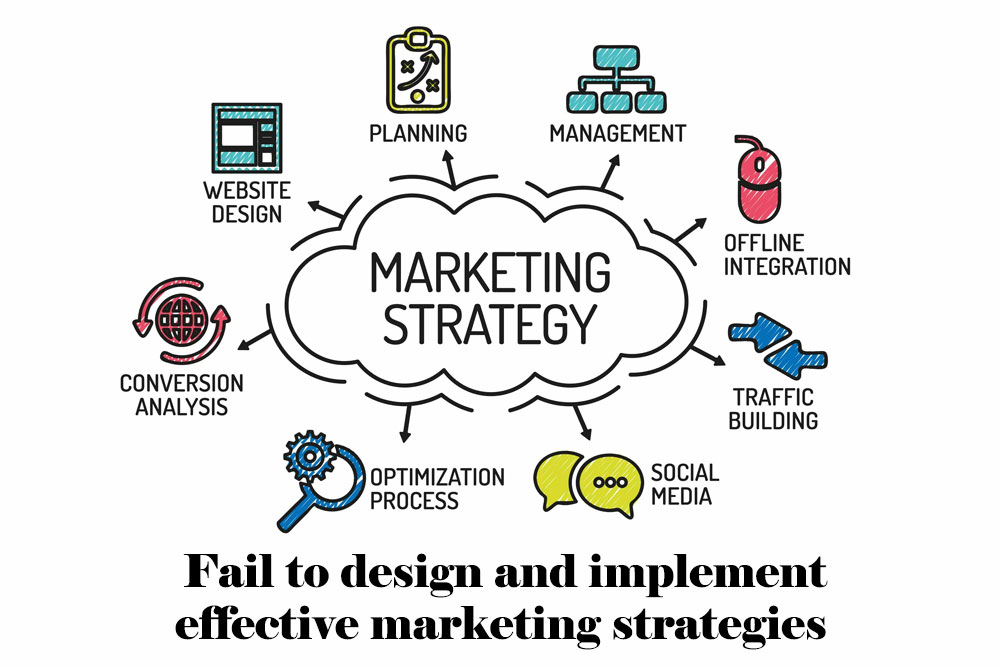 Fail to design and implement effective marketing strategies
